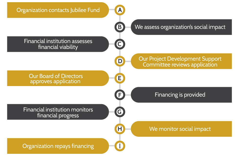A social impact partner contacts Jubilee Fund or a financial institution with a proposed social impact project in need of a loan. The social impact project is accessed for financial viability and social impact. The Jubilee Fund Project Development and Support Committee review social impact project and recommend to the Board for approval. Once approved, the social impact project is monitored by Jubilee Fund and the financial institution for financial progress and social impact as the social impact project repays the loan.